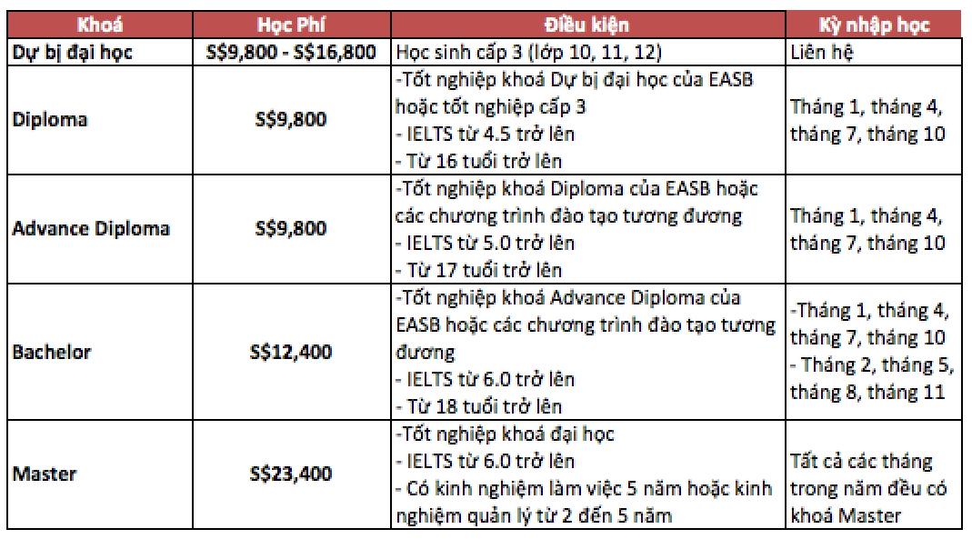 Học phí EASB